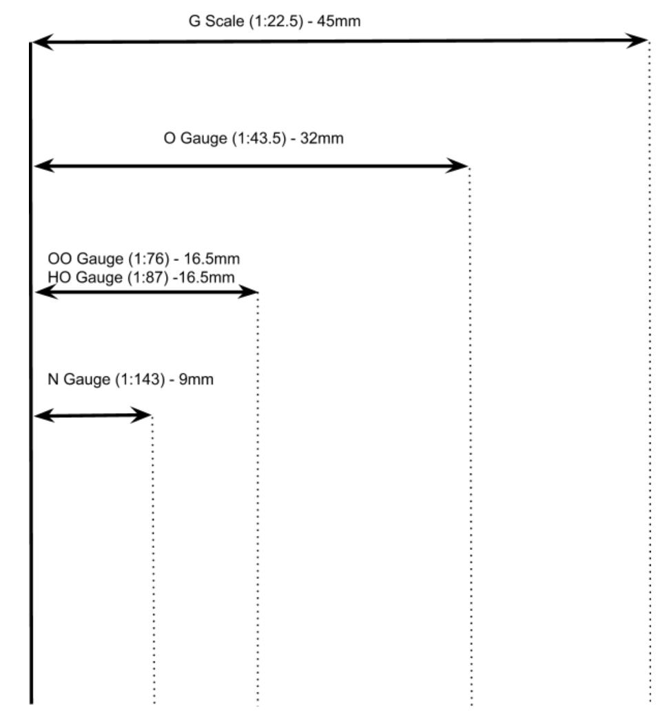 A Guide to measuring model  gauges